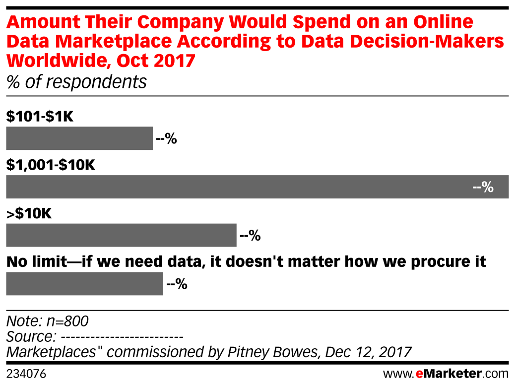 Amount Their Company Would Spend on an Online Data Marketplace According to Data Decision-Makers Worldwide, Oct 2017 (% of respondents)