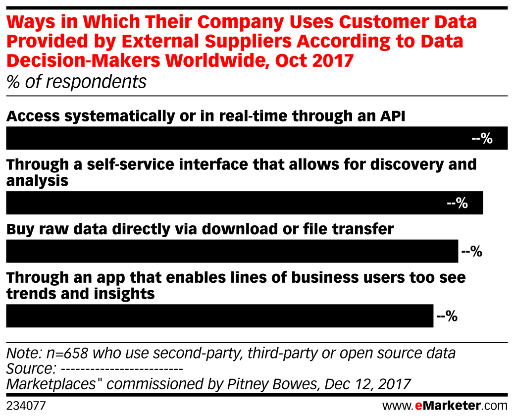 Ways in Which Their Company Uses Customer Data Provided by External Suppliers According to Data Decision-Makers Worldwide, Oct 2017 (% of respondents)