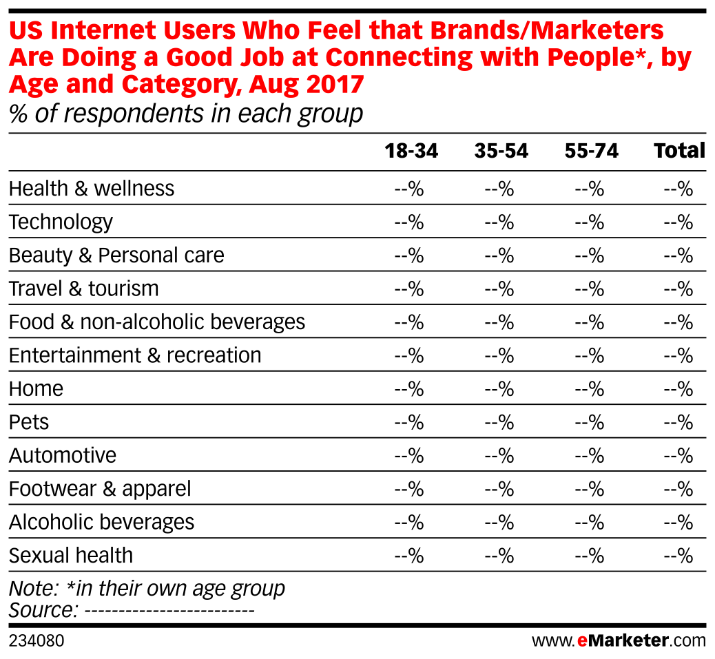 US Internet Users Who Feel that Brands/Marketers Are Doing a Good Job at Connecting with People*, by Age and Category, Aug 2017 (% of respondents in each group)