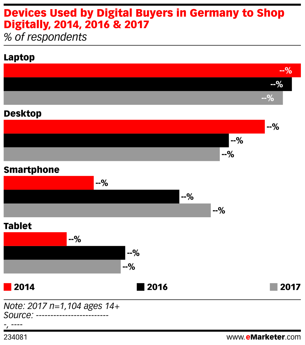 Devices Used by Digital Buyers in Germany to Shop Digitally, 2014, 2016 & 2017 (% of respondents)