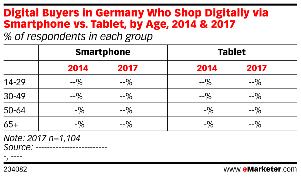Digital Buyers in Germany Who Shop Digitally via Smartphone vs. Tablet, by Age, 2014 & 2017 (% of respondents in each group)