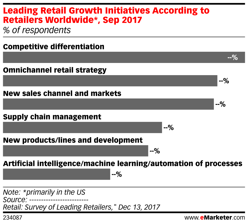 Leading Retail Growth Initiatives According to Retailers Worldwide*, Sep 2017 (% of respondents)