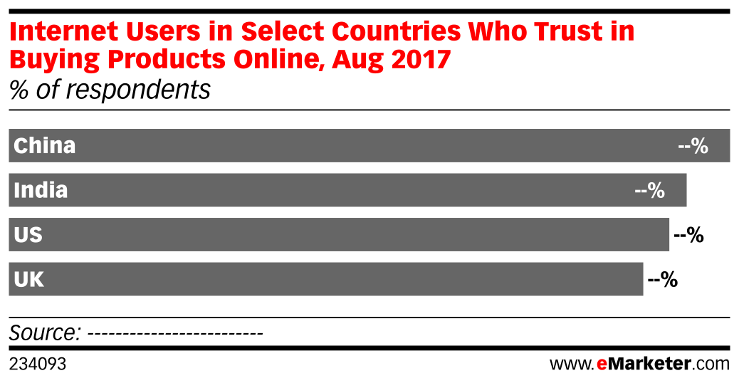 Internet Users in Select Countries Who Trust in Buying Products Online, Aug 2017 (% of respondents)