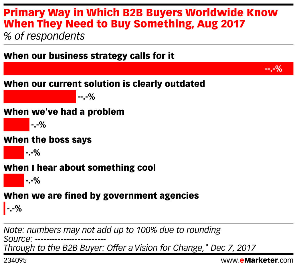 Primary Way in Which B2B Buyers Worldwide Know When They Need to Buy Something, Aug 2017 (% of respondents)