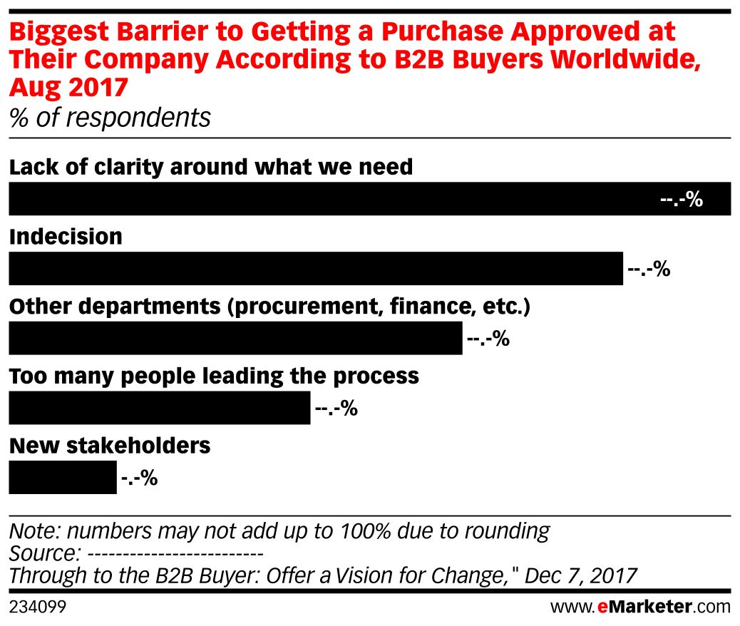 Biggest Barrier to Getting a Purchase Approved at Their Company According to B2B Buyers Worldwide, Aug 2017 (% of respondents)