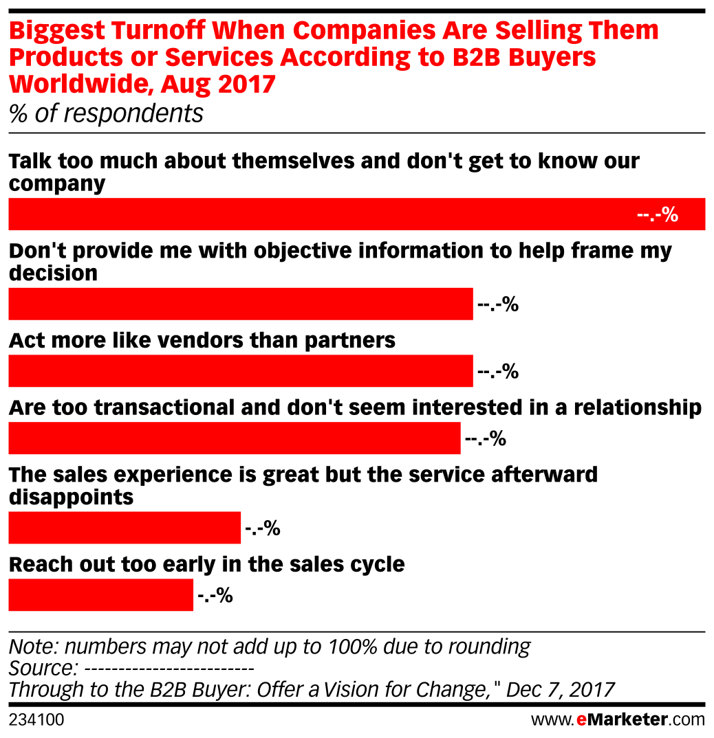 Biggest Turnoff When Companies Are Selling Them Products or Services According to B2B Buyers Worldwide, Aug 2017 (% of respondents)