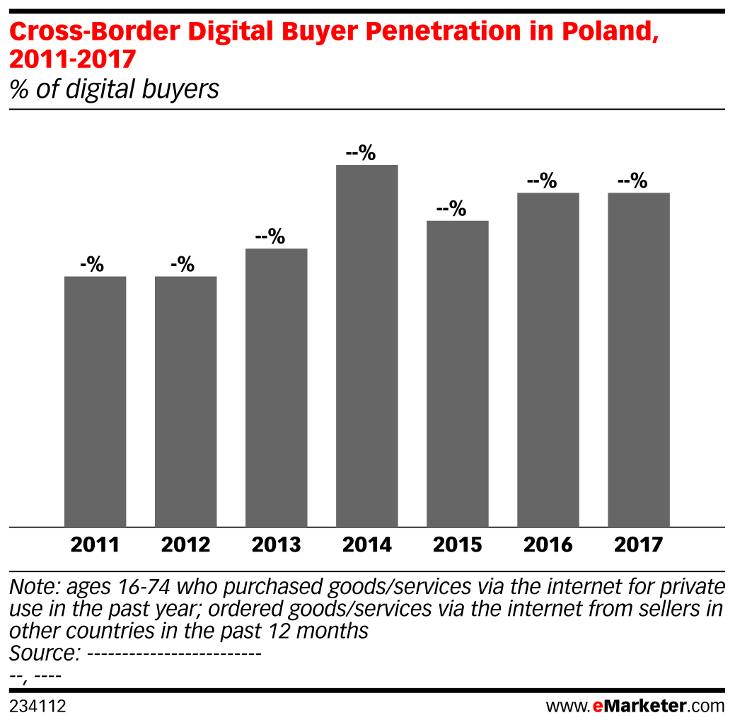 Cross-Border Digital Buyer Penetration in Poland, 2011-2017 (% of digital buyers)