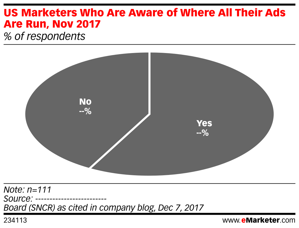 US Marketers Who Are Aware of Where All Their Ads Are Run, Nov 2017 (% of respondents)