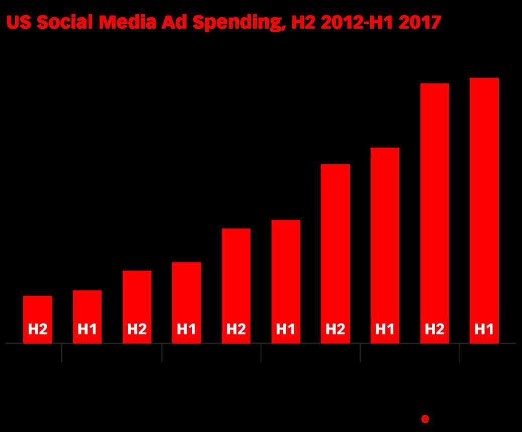 US Social Media Ad Spending, H2 2012-H1 2017 (billions)