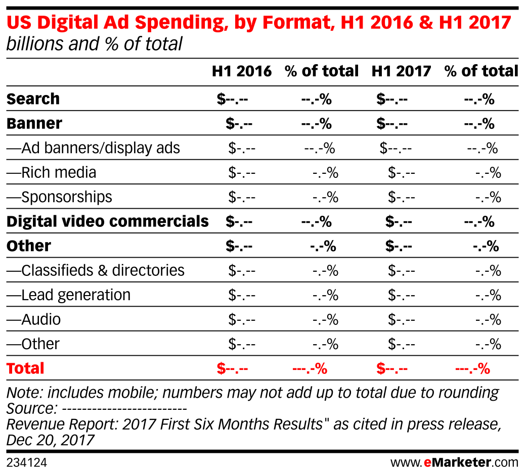 US Digital Ad Spending, by Format, H1 2016 & H1 2017 (billions and % of total)