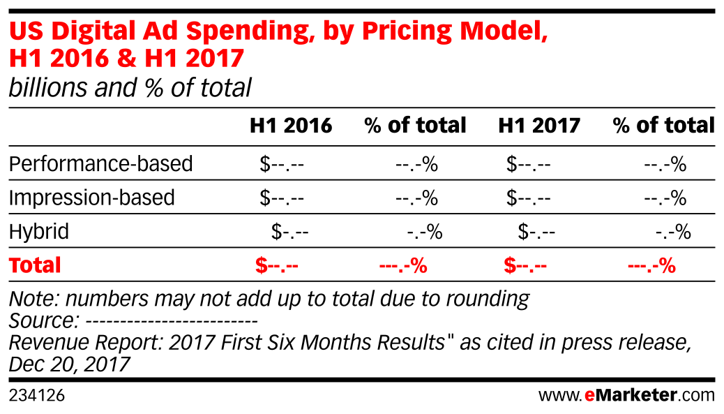 US Digital Ad Spending, by Pricing Model, H1 2016 & H1 2017 (billions and % of total)