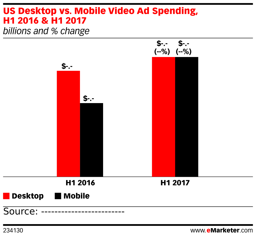US Desktop vs. Mobile Video Ad Spending, H1 2016 & H1 2017 (billions and % change)