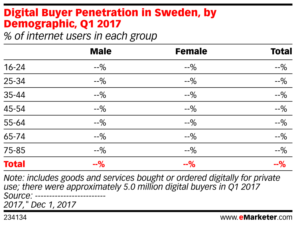 Digital Buyer Penetration in Sweden, by Demographic, Q1 2017 (% of internet users in each group)