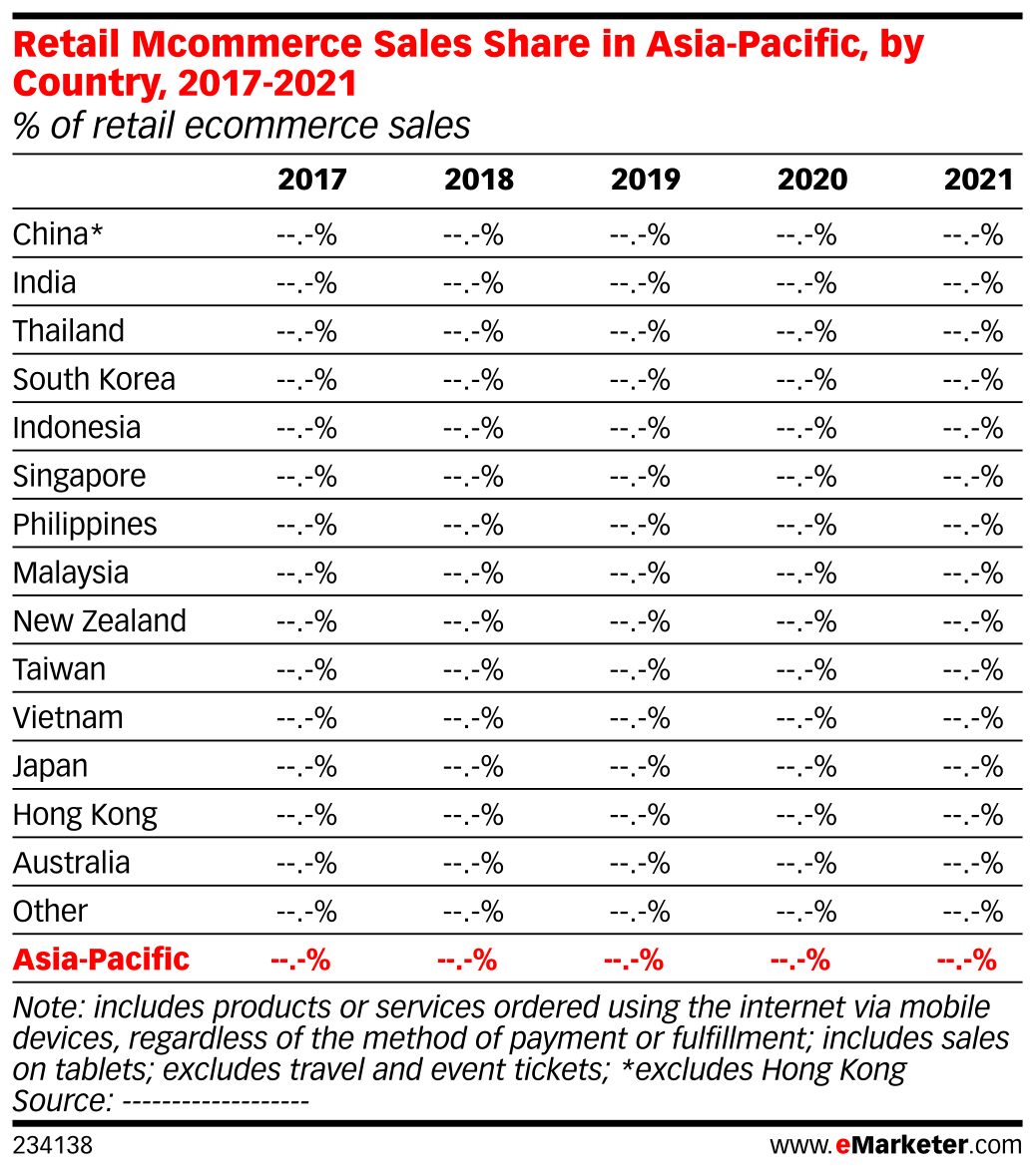 Retail Mcommerce Sales Share in Asia-Pacific, by Country, 2017-2021 (% of retail ecommerce sales)