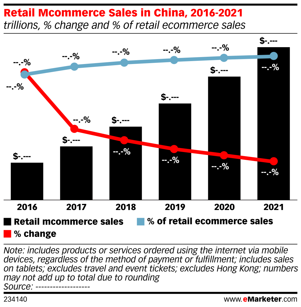 Retail Mcommerce Sales in China, 2016-2021 (trillions, % change and % of retail ecommerce sales)