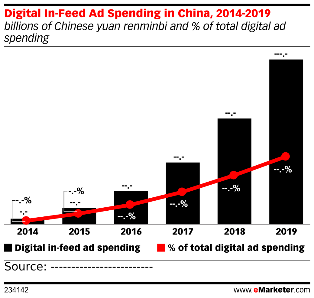 Digital In-Feed Ad Spending in China, 2014-2019 (billions of Chinese yuan renminbi and % of total digital ad spending)