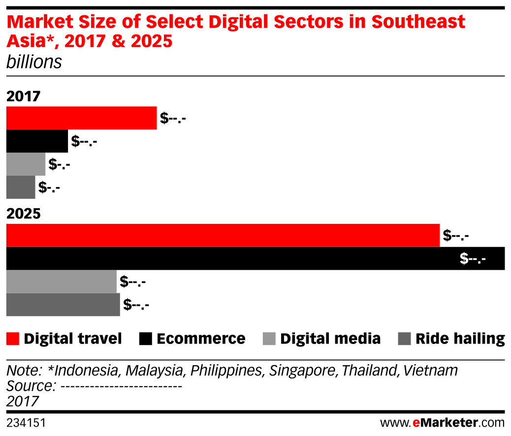 Market Size of Select Digital Sectors in Southeast Asia*, 2017 & 2025 (billions)