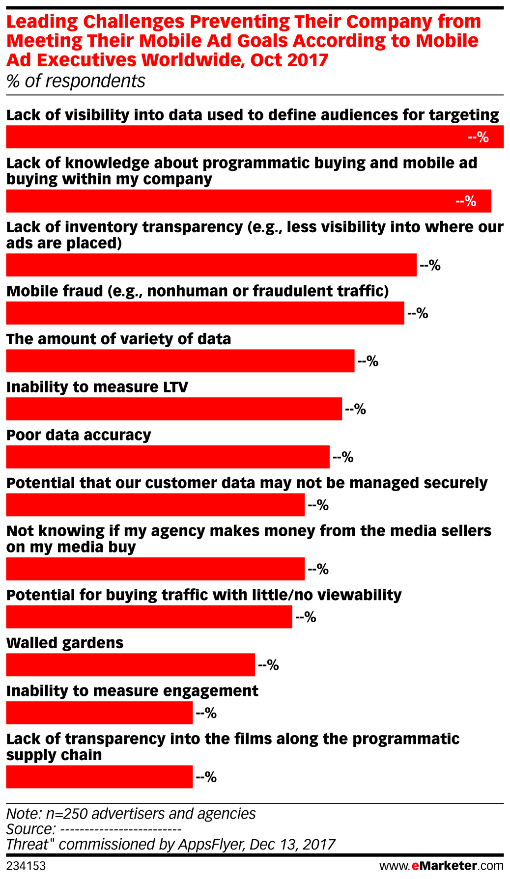 Leading Challenges Preventing Their Company from Meeting Their Mobile Ad Goals According to Mobile Ad Executives Worldwide, Oct 2017 (% of respondents)