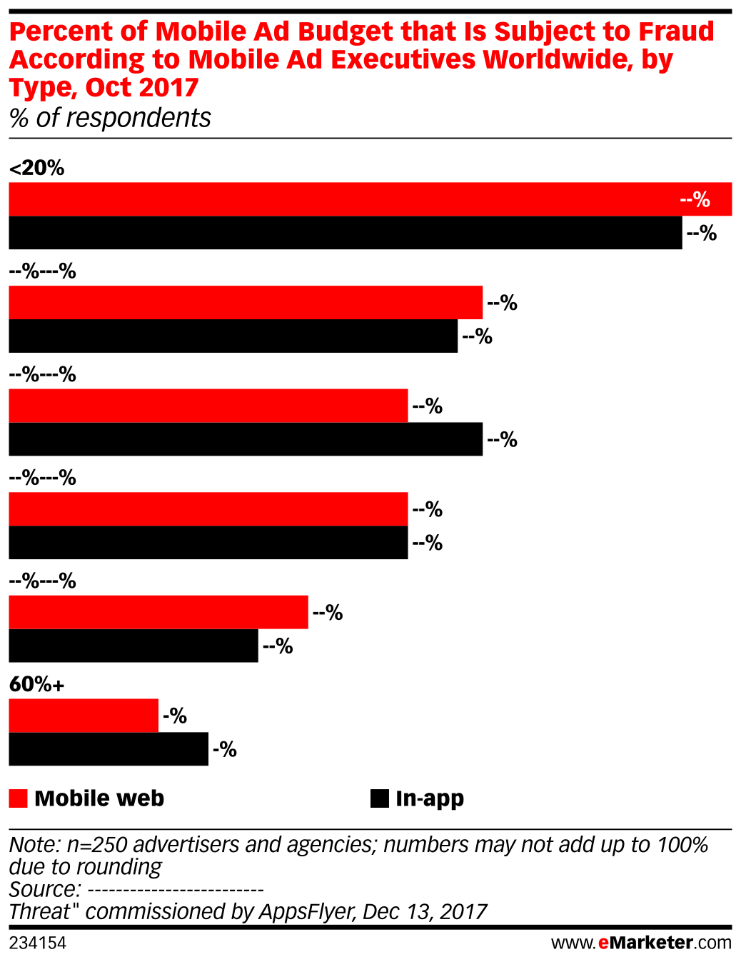 Percent of Mobile Ad Budget that Is Subject to Fraud According to Mobile Ad Executives Worldwide, by Type, Oct 2017 (% of respondents)
