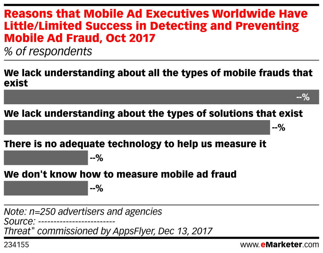 Reasons that Mobile Ad Executives Worldwide Have Little/Limited Success in Detecting and Preventing Mobile Ad Fraud, Oct 2017 (% of respondents)