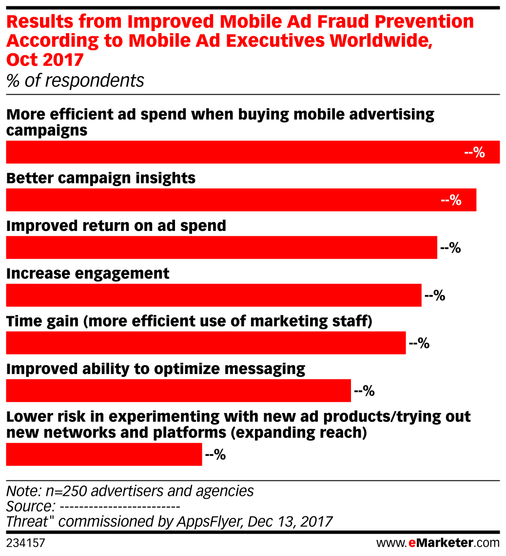 Results from Improved Mobile Ad Fraud Prevention According to Mobile Ad Executives Worldwide, Oct 2017 (% of respondents)