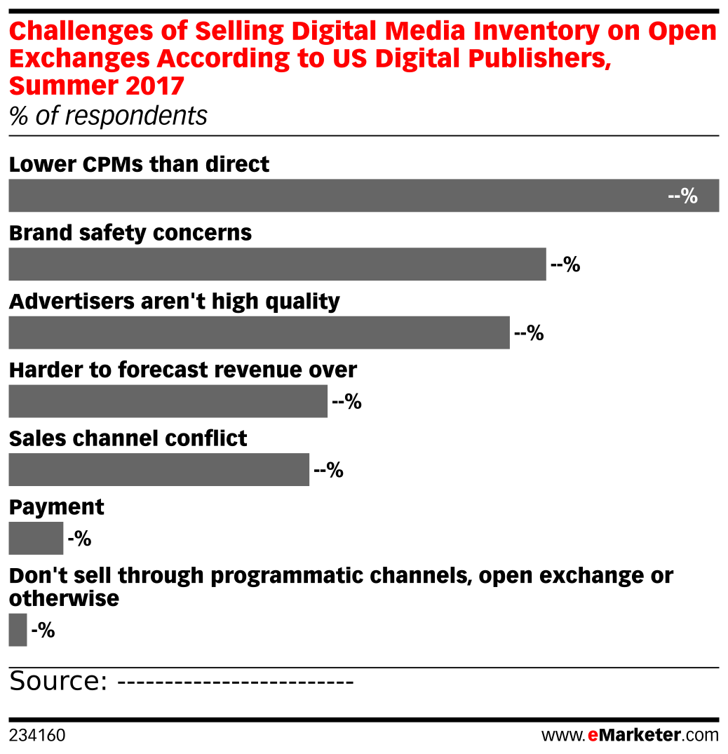 Challenges of Selling Digital Media Inventory on Open Exchanges According to US Digital Publishers, Summer 2017 (% of respondents)
