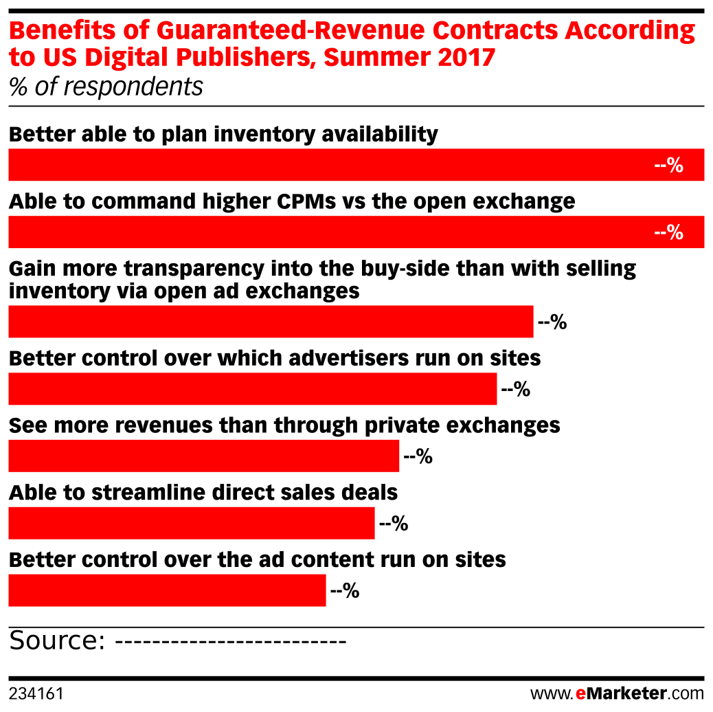Benefits of Guaranteed-Revenue Contracts According to US Digital Publishers, Summer 2017 (% of respondents)