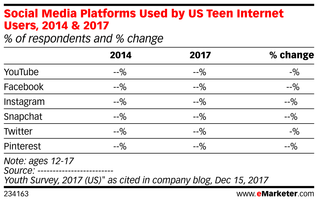 Social Media Platforms Used by US Teen Internet Users, 2014 & 2017 (% of respondents and % change)