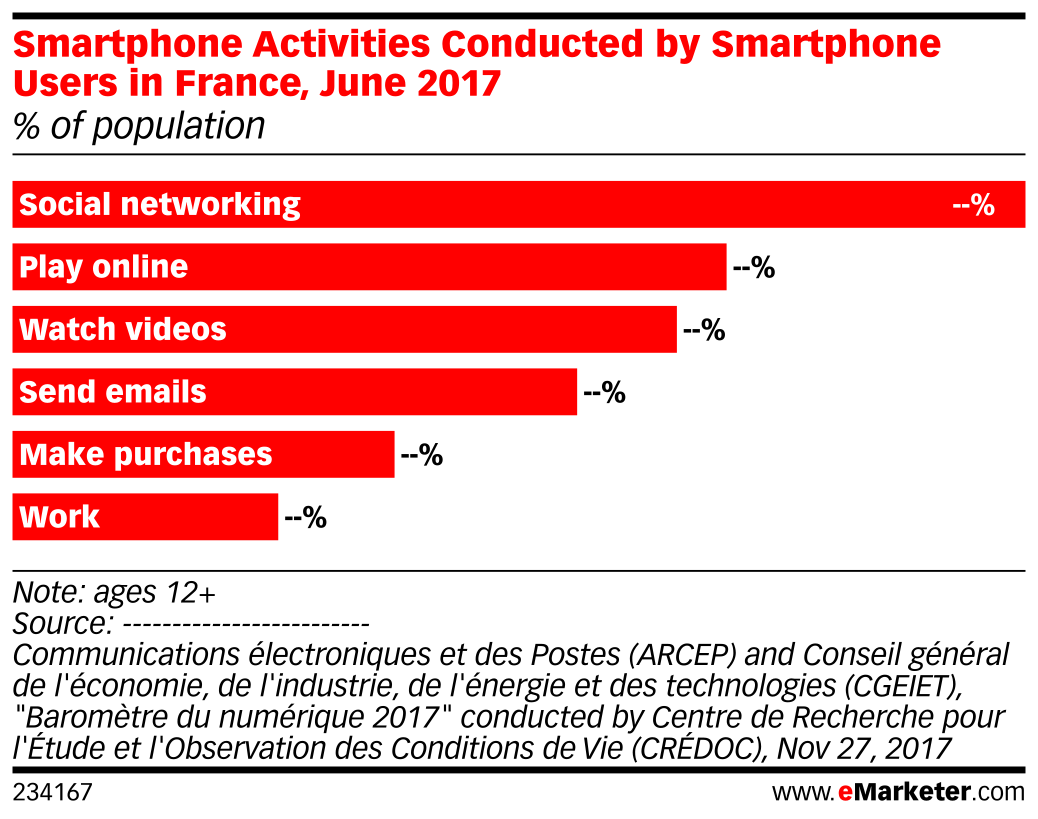 Smartphone Activities Conducted by Smartphone Users in France, June 2017 (% of population)
