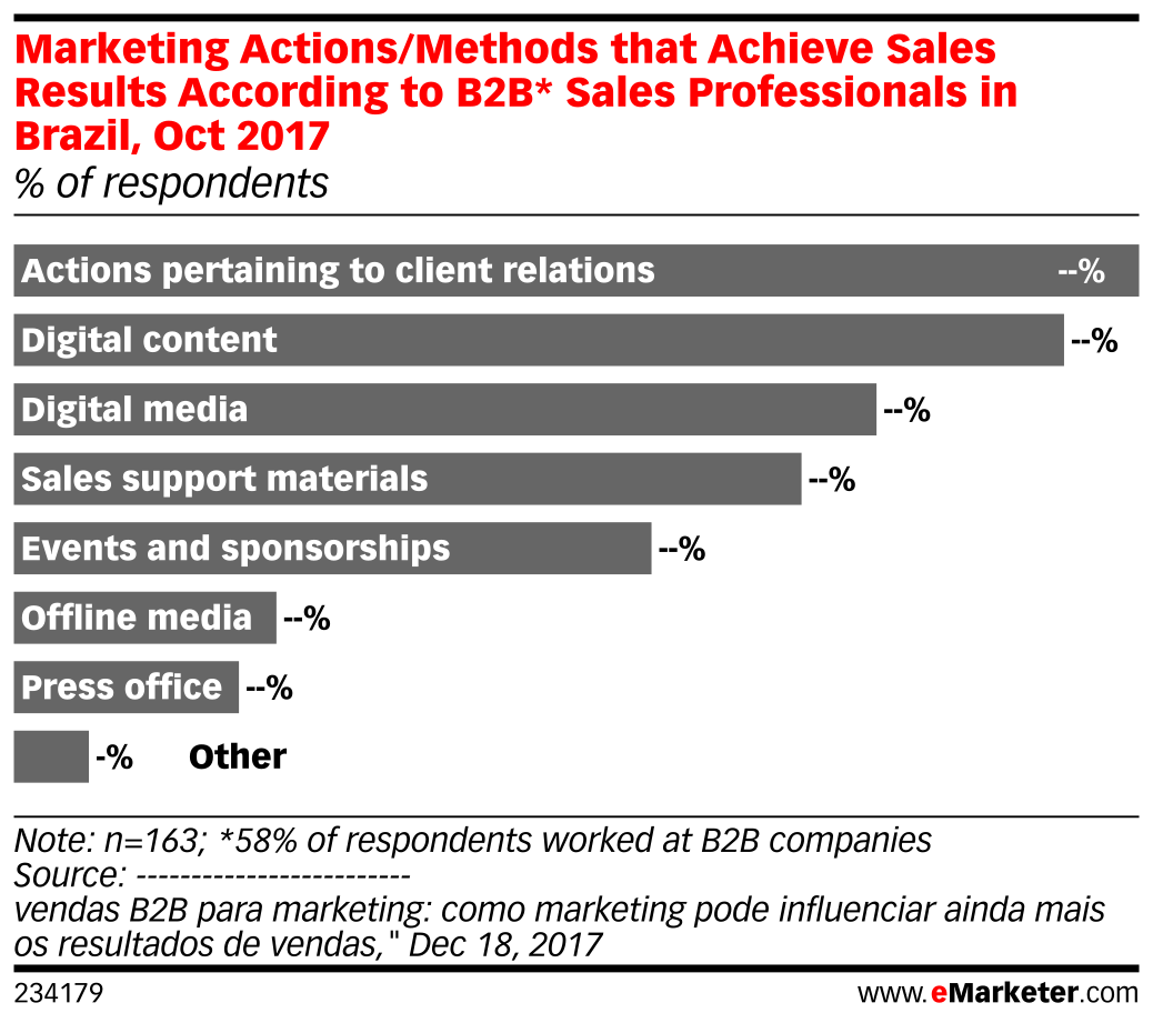 Marketing Actions/Methods that Achieve Sales Results According to B2B* Sales Professionals in Brazil, Oct 2017 (% of respondents)