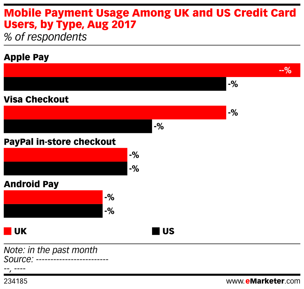 Mobile Payment Usage Among UK and US Credit Card Users, by Type, Aug 2017 (% of respondents)