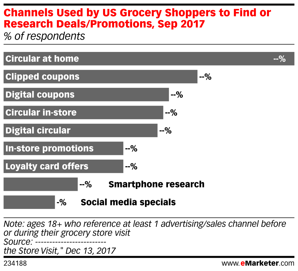 Channels Used by US Grocery Shoppers to Find or Research Deals/Promotions, Sep 2017 (% of respondents)