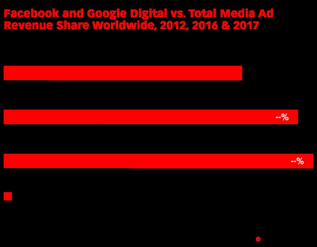 Facebook and Google Digital vs. Total Media Ad Revenue Share Worldwide, 2012, 2016 & 2017 (% of total)