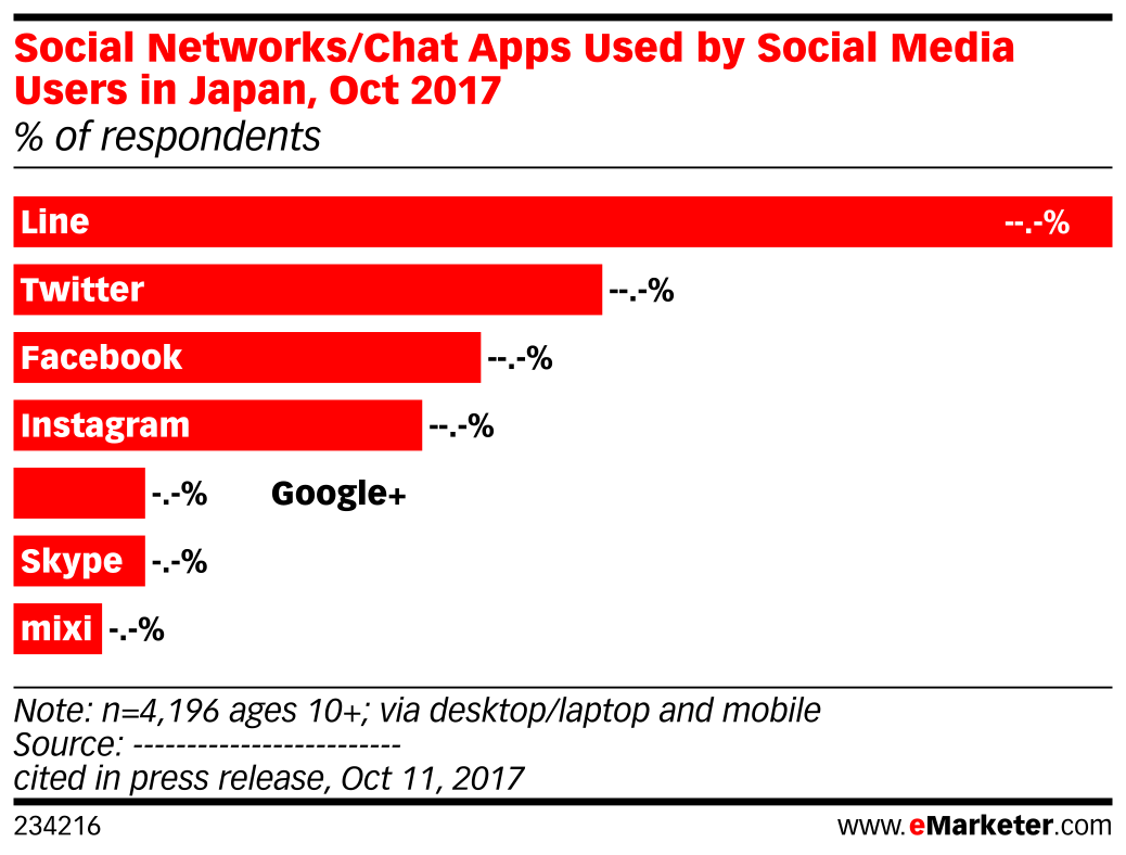 Social Networks/Chat Apps Used by Social Media Users in Japan, Oct 2017 (% of respondents)