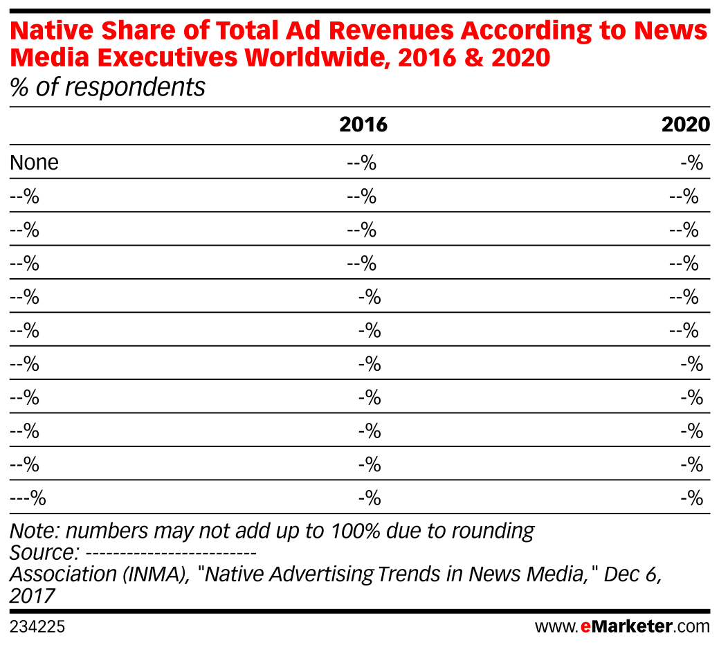 Native Share of Total Ad Revenues According to News Media Executives Worldwide, 2016 & 2020 (% of respondents)