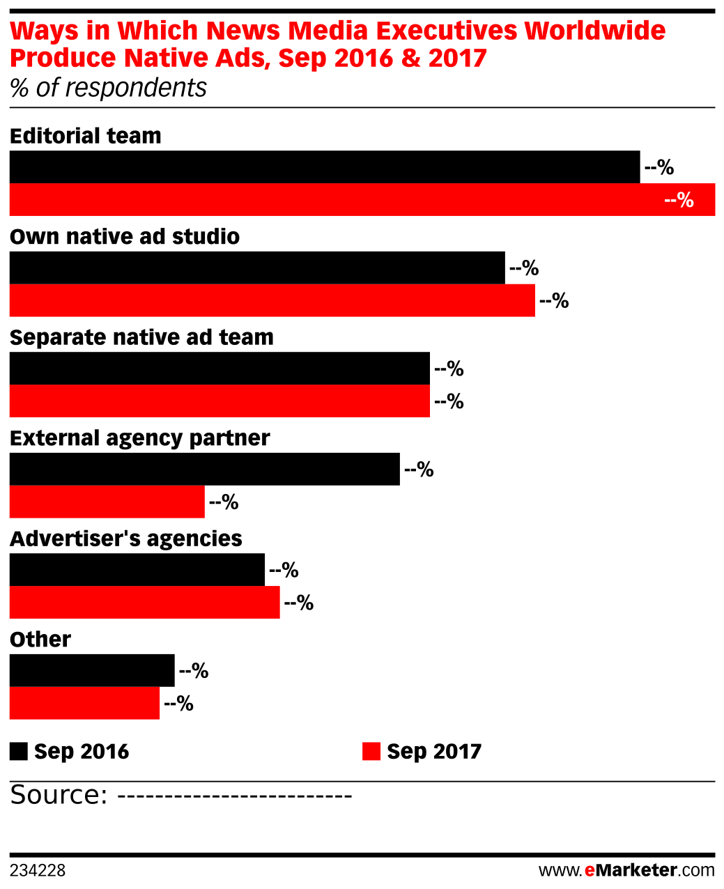 Ways in Which News Media Executives Worldwide Produce Native Ads, Sep 2016 & 2017 (% of respondents)