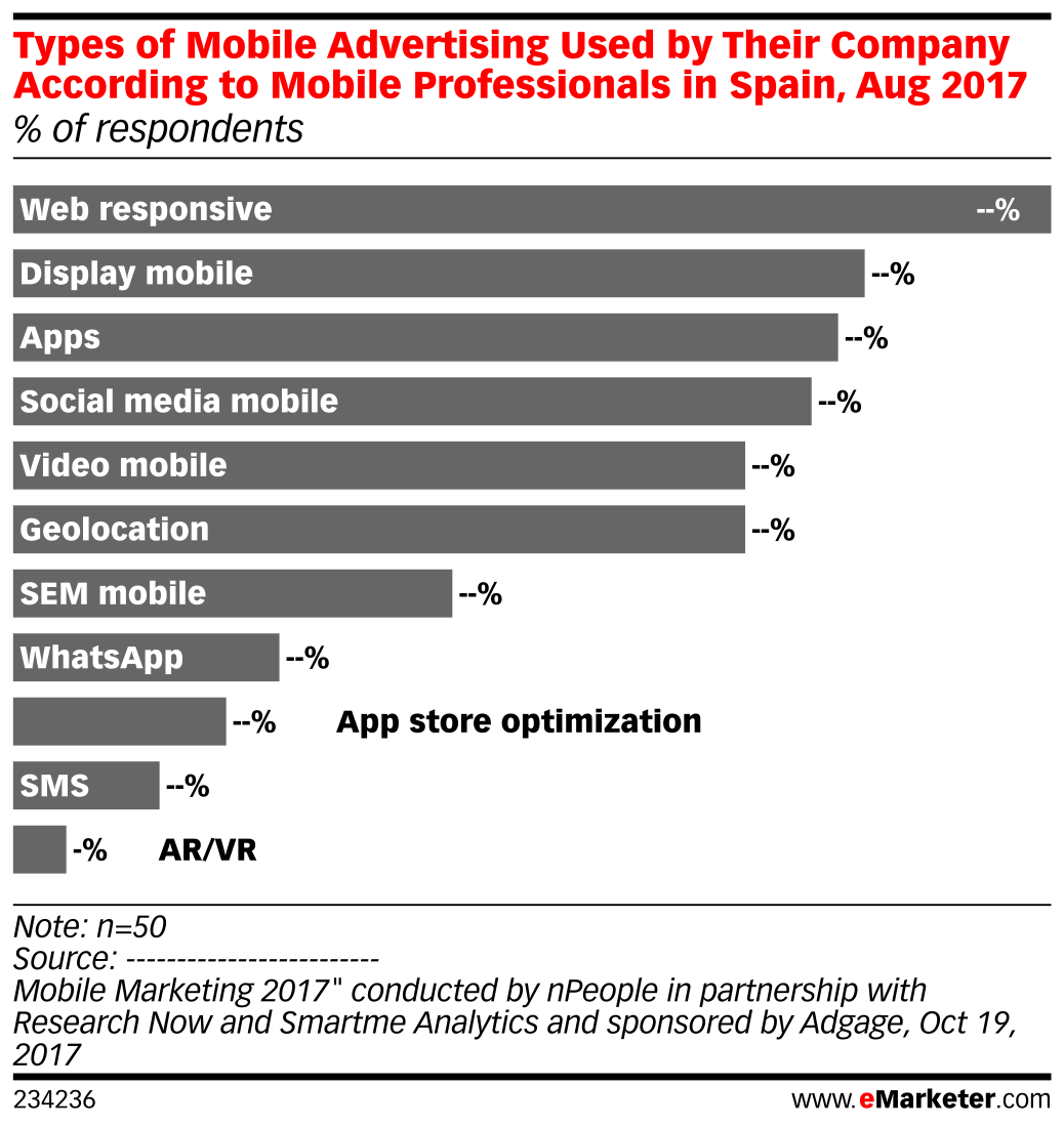 Types of Mobile Advertising Used by Their Company According to Mobile Professionals in Spain, Aug 2017 (% of respondents)