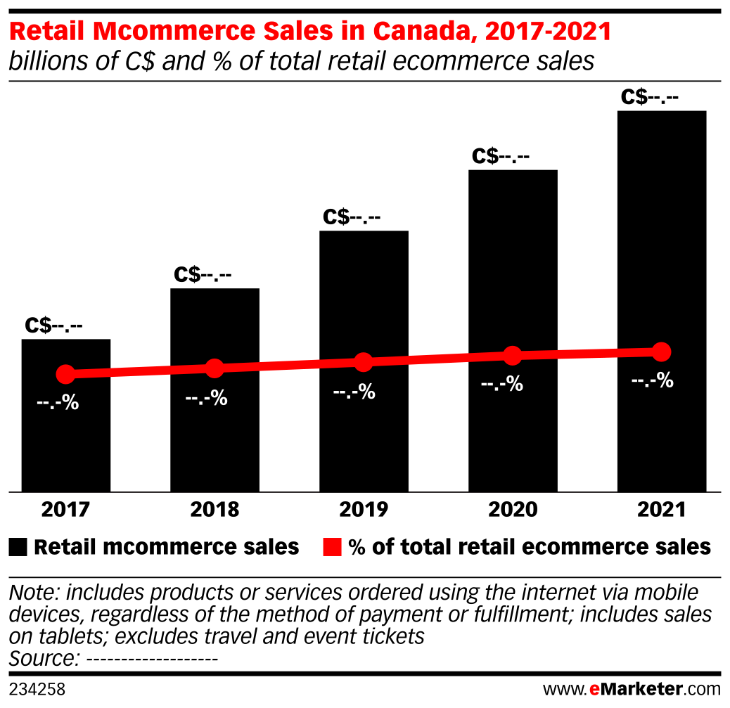 Retail Mcommerce Sales in Canada, 2017-2021 (billions of C$ and % of total retail ecommerce sales)