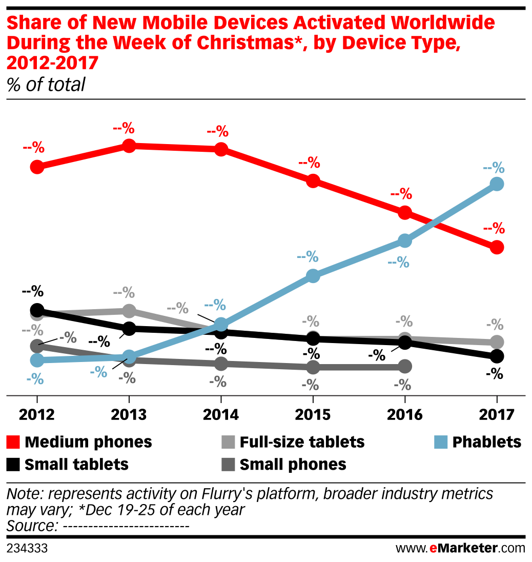 Share of New Mobile Devices Activated Worldwide During the Week of Christmas*, by Device Type, 2012-2017 (% of total)