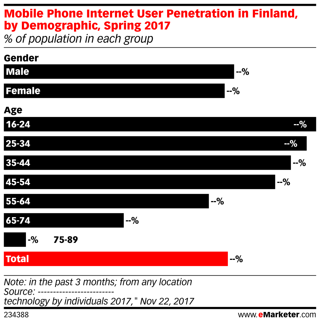 Mobile Phone Internet User Penetration in Finland, by Demographic, Spring 2017 (% of population in each group)