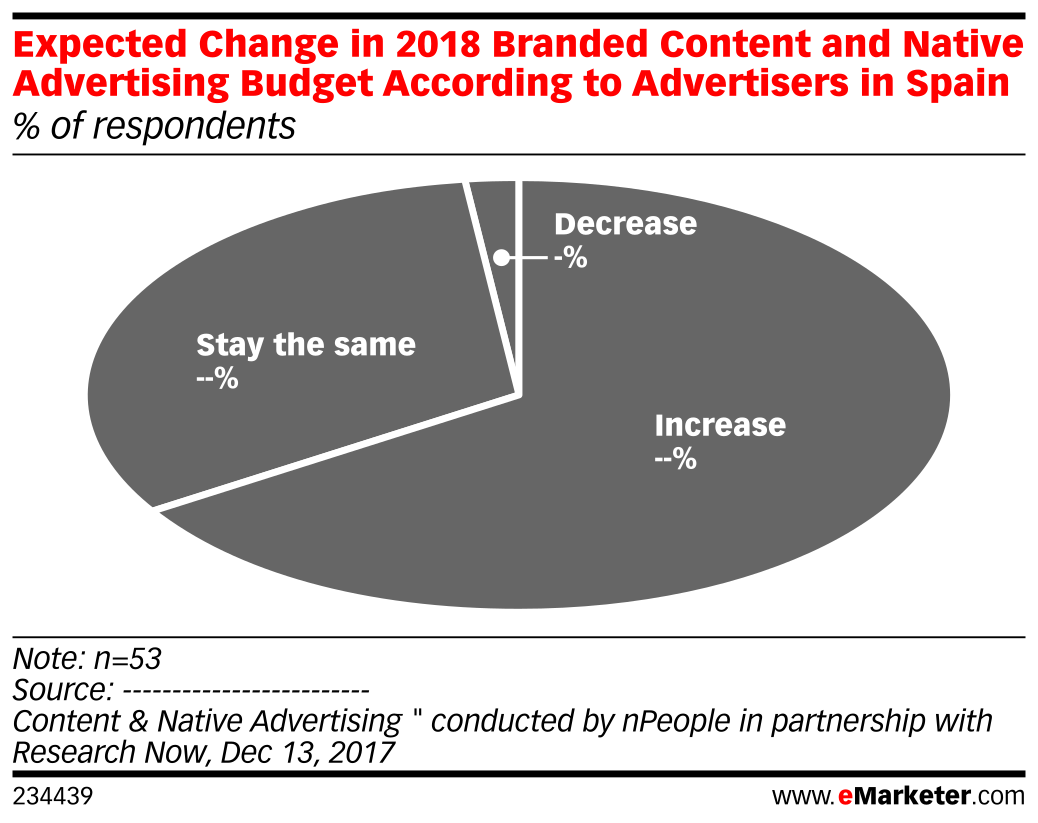 Expected Change in 2018 Branded Content and Native Advertising Budget According to Advertisers in Spain (% of respondents)