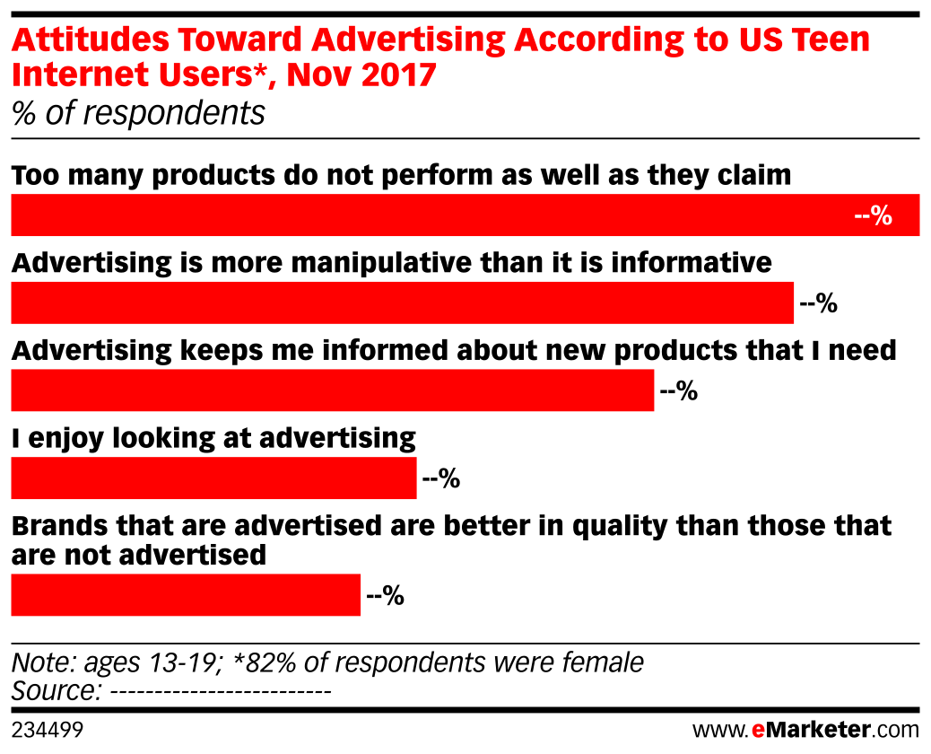 Attitudes Toward Advertising According to US Teen Internet Users*, Nov 2017 (% of respondents)
