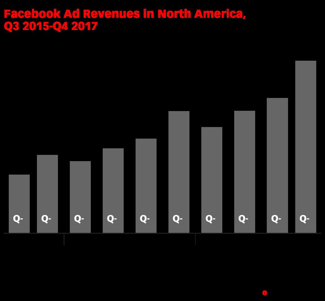 Facebook Ad Revenues in North America, Q3 2015-Q4 2017 (billions)