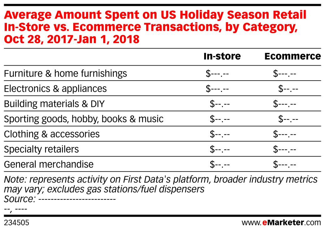 Average Amount Spent on US Holiday Season Retail In-Store vs. Ecommerce Transactions, by Category, Oct 28, 2017-Jan 1, 2018