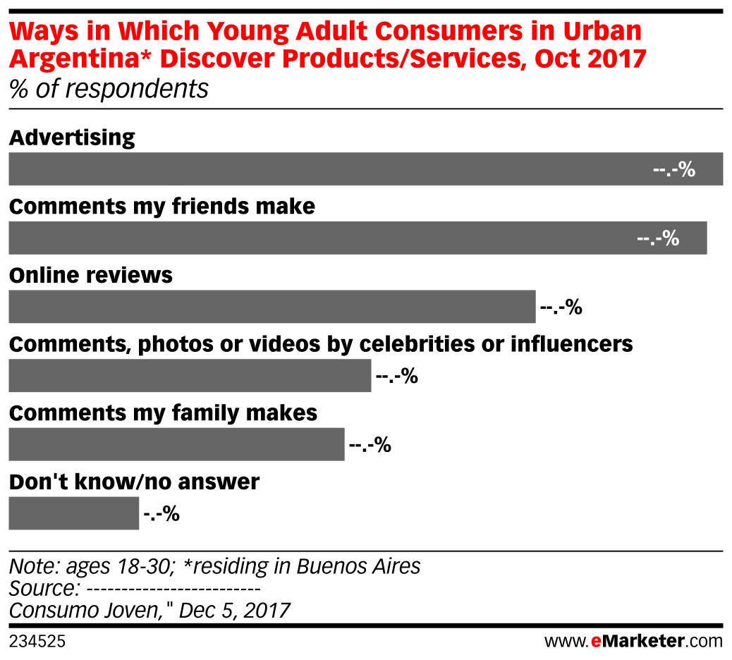 Ways in Which Young Adult Consumers in Urban Argentina* Discover Products/Services, Oct 2017 (% of respondents)