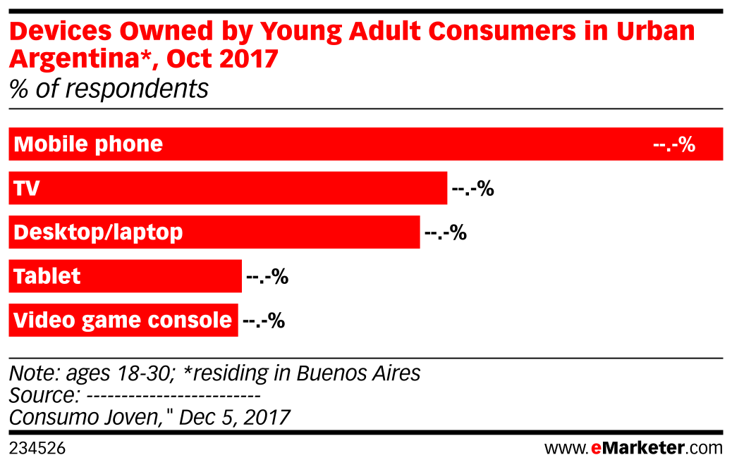 Devices Owned by Young Adult Consumers in Urban Argentina*, Oct 2017 (% of respondents)