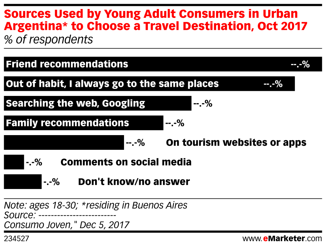 Sources Used by Young Adult Consumers in Urban Argentina* to Choose a Travel Destination, Oct 2017 (% of respondents)