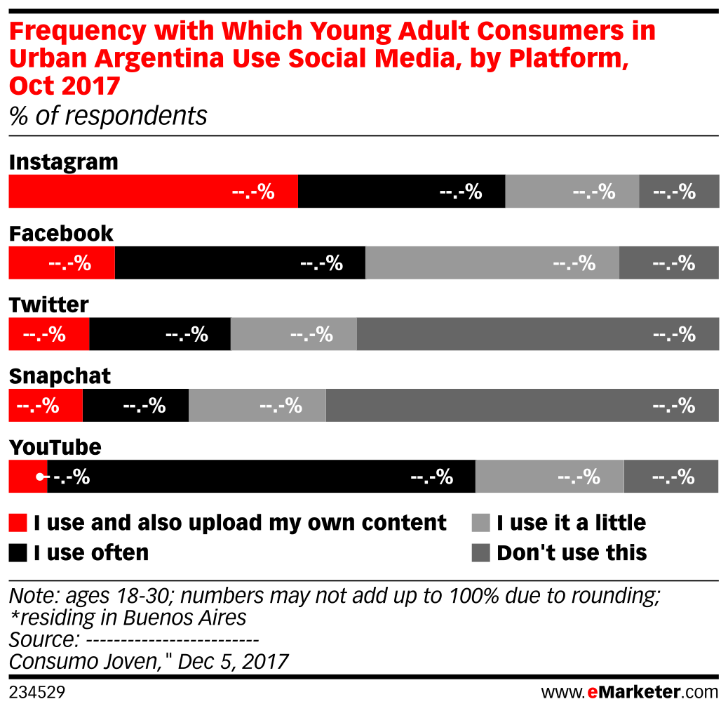 Frequency with Which Young Adult Consumers in Urban Argentina Use Social Media, by Platform, Oct 2017 (% of respondents)
