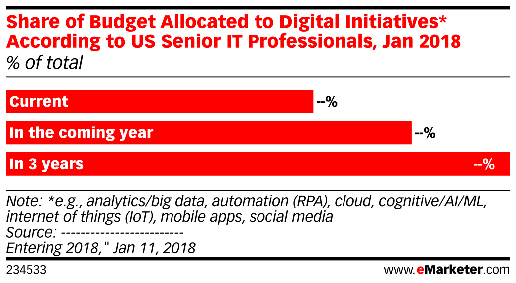 Share of Budget Allocated to Digital Initiatives* According to US Senior IT Professionals, Jan 2018 (% of total)
