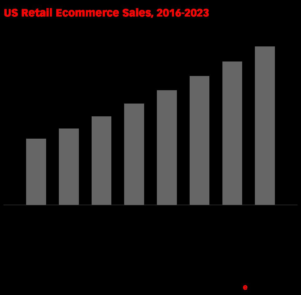 US Retail Ecommerce Sales, 2016-2023 (billions) - eMarketer
